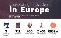SME Instrument Impact Report 2017